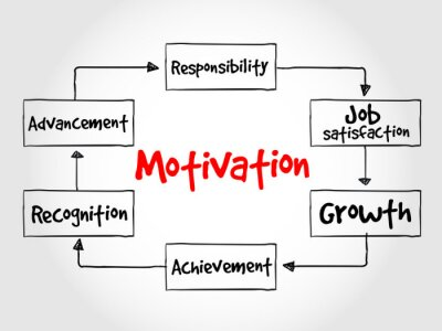 Fototapeta Proces motywacji, pomysł na biznes