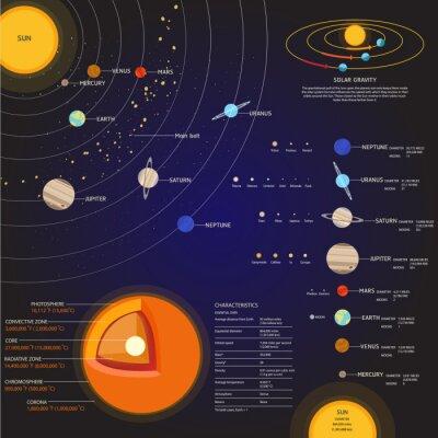 Fototapeta Solar elementy wektora przestrzeni systemu zestaw