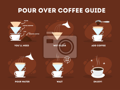 Naklejka Pour over coffee process. Coffee making instruction.