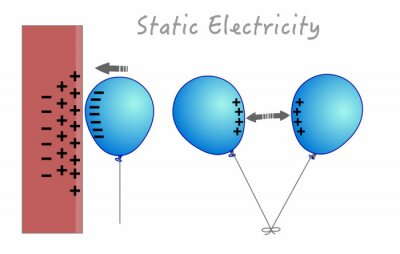 Naklejka Static Electricity. Samples anatomy. static cling. Electrified balloon sticking to the wall. Two opposite charged balloons repel each other. positive and negative atoms. 2d Vector