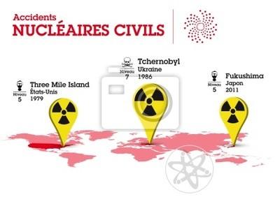 Wypadki Nucléaires Civils