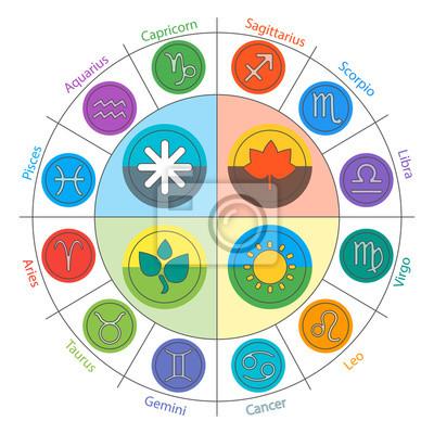 Znaki zodiaku i FourSeasons w okręgu w stylu mieszkania. Zestaw