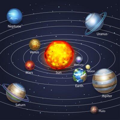 Obraz Planety krążące