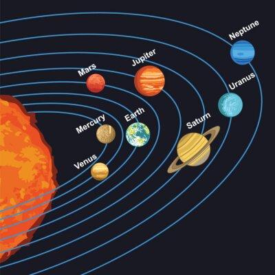 Plakat ilustracja układu słonecznego planet wokół słońca wykazujące