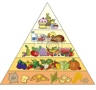 Piramida żywności Plakaty na ścianę ? Plakaty tłuszcze ...
