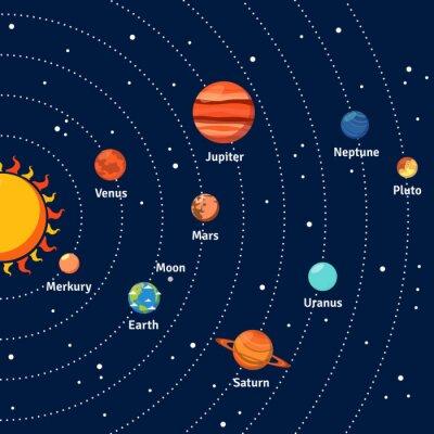 Plakat Solar System orbity i planety w tle